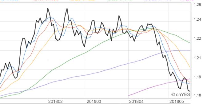 歐元兌美元創下今年以來新低。