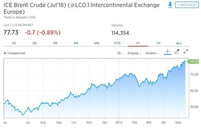 布蘭特原油期貨下跌0.89%。(圖:翻攝自CNBC)