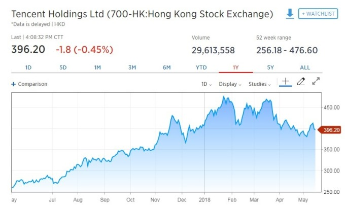 騰訊股價下跌。(圖:翻攝自CNBC)