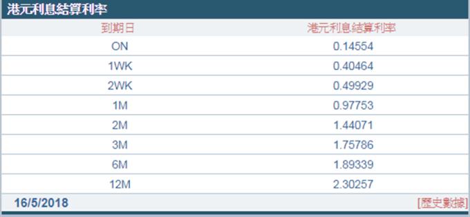 1個月Hibor連跌11日。 (圖:香港財資市場公會)