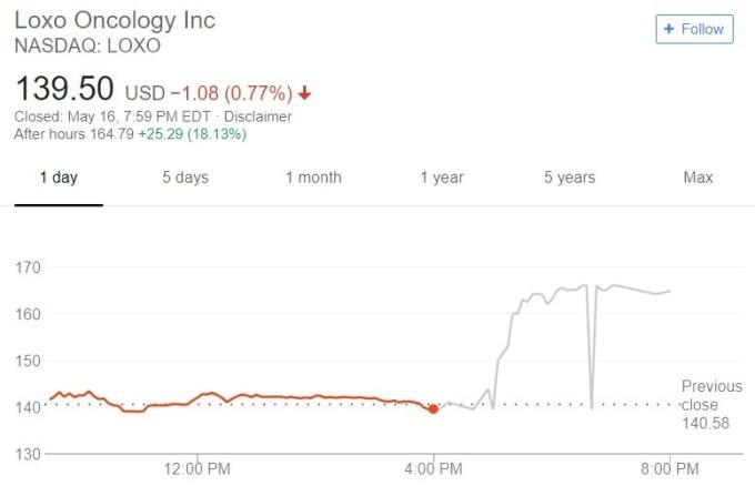 Loxo 股價日線趨勢圖 / 圖:谷歌
