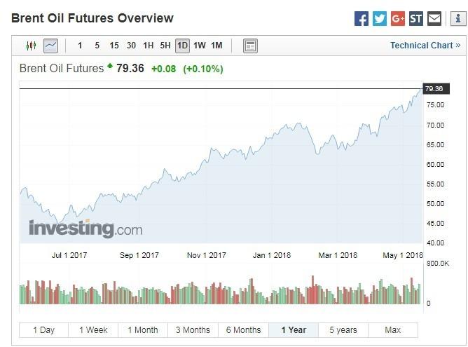 布蘭特原油期貨價格走勢(資料來源:Investing.com)