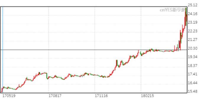 美元兌阿根廷披索飆升。