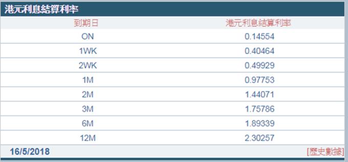 1個月拆款利率0.97753%,與昨日持平。 (圖:AFP)