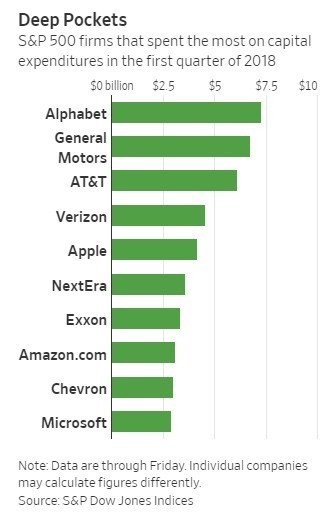 S&P 500 第一季資本支出排名前10公司