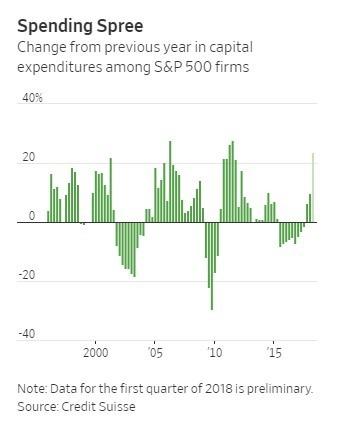 第一季S&P 500公司的資本支出同比大幅增長