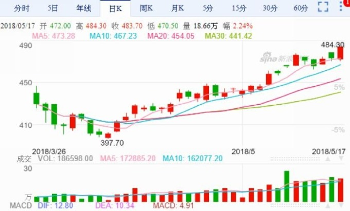 上海油期日線走勢圖 圖片來源:Sina