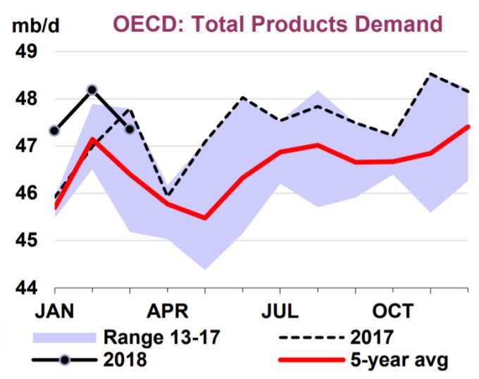 OECD石油需求預測(單位:百萬/天)