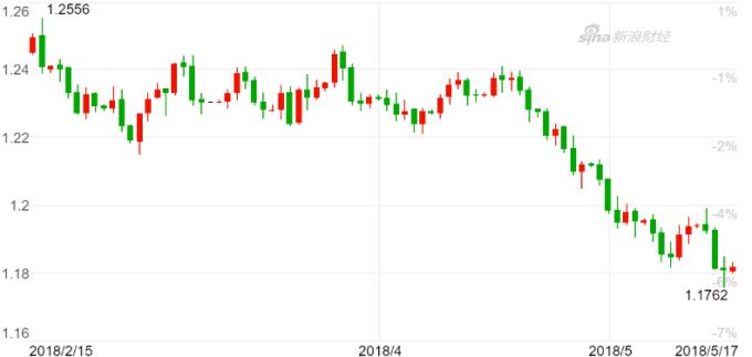 歐元兌美元周三創下近半年來新低。