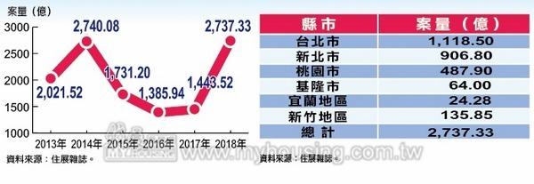 歷年520檔期推案里及今年北台灣行政區推案統計