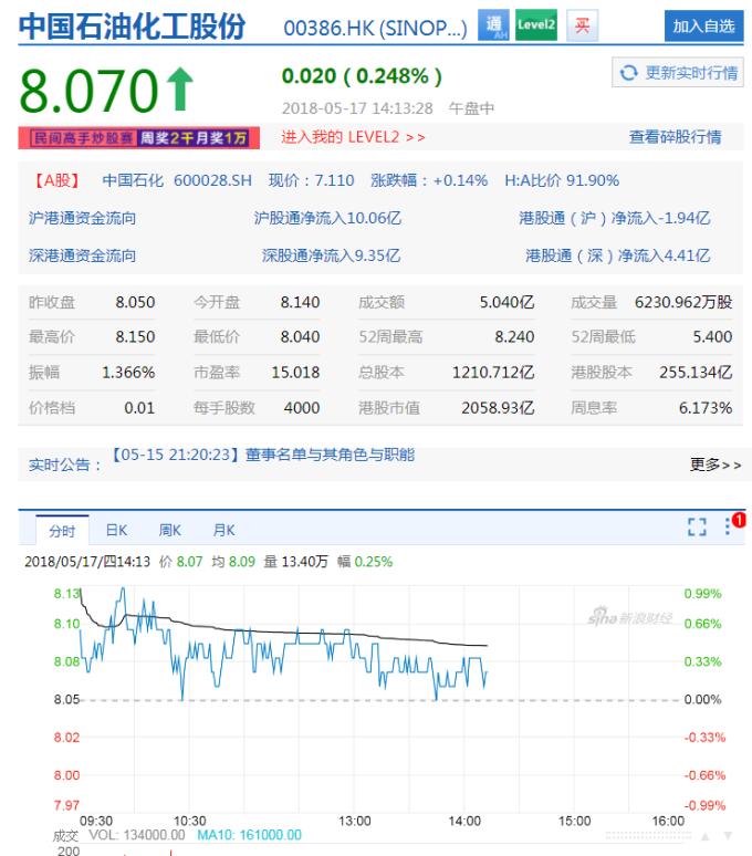 中國石化股價