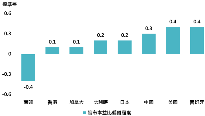 資料來源:Bloomberg,鉅亨基金交易平台整理;資料日期:2018/5/16。此資料僅為歷史數據模擬回測,不為未來投資獲利之保證,在不同指數走勢、比重與期間下,可能得到不同數據結果。僅比較於彭博全球股市樣本佔比高於0.5%之國家。偏離程度為目前本益比與過去10年平均值間差距。