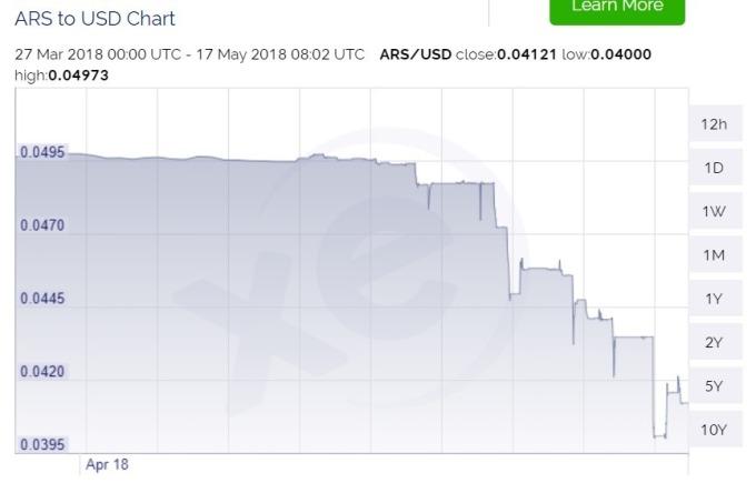 阿根廷披索 (ARS) 兌美元 (USD) / 圖:xe
