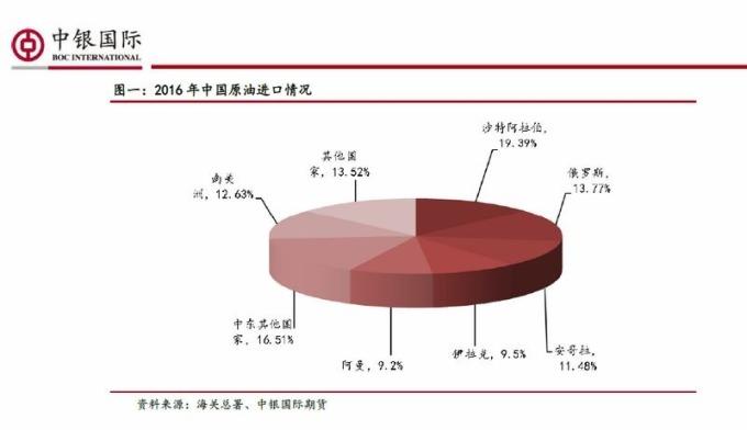 中國原油進口狀況 圖片來源:中銀國際