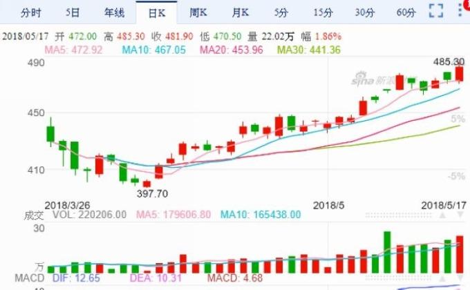 上海油期貨熱門約SC1809日線走勢圖 圖片來源:Sina