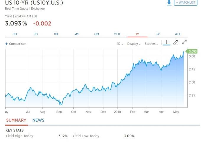 10 年期美債殖利率降至 3.093%。(圖:翻攝自CNBC)