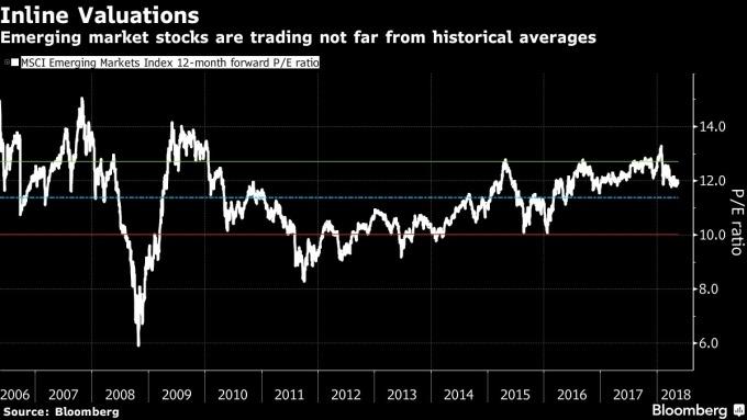 目前新興市場股市本益比為12略高於歷史平均水平