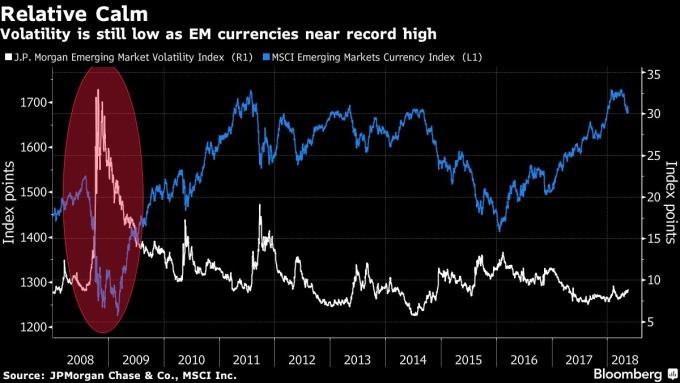 當前的新興市場貨幣波動性較低