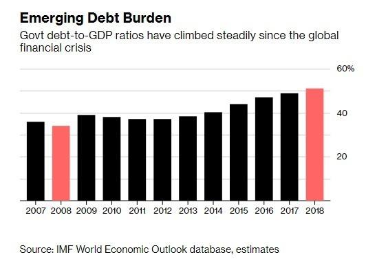 政府債占GDP的比例正在逐年上升