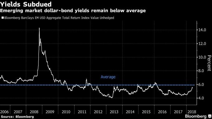 新興市場美元債殖利率低於歷史平均水平