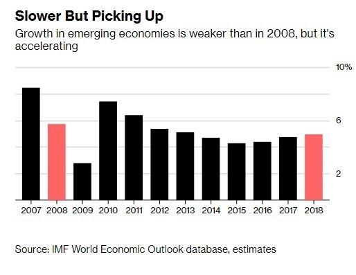 新興市場經濟成長正在緩慢加速中