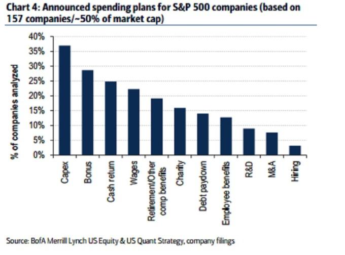 S&P500 宣佈的投資計劃排行 / 圖:彭博