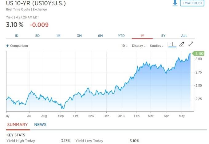 10 年期美債殖利率降至 3.10%。(圖:翻攝自CNBC)
