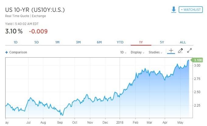 10 年期美債殖利率降至 3.10%。(圖:翻攝自 CNBC)