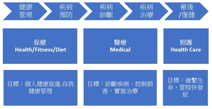 精準醫療帶來新的醫療管理模式 (製表:陳怡婷)