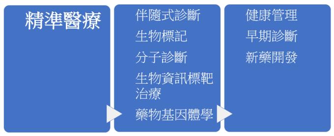 精準醫療帶動產業 (製表:陳怡婷)