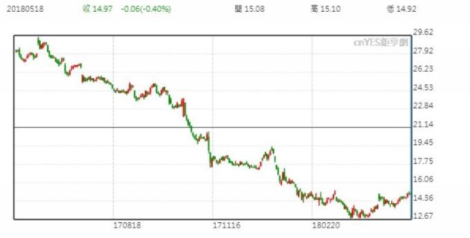 GE股價日線走勢圖 (近一年以來表現)