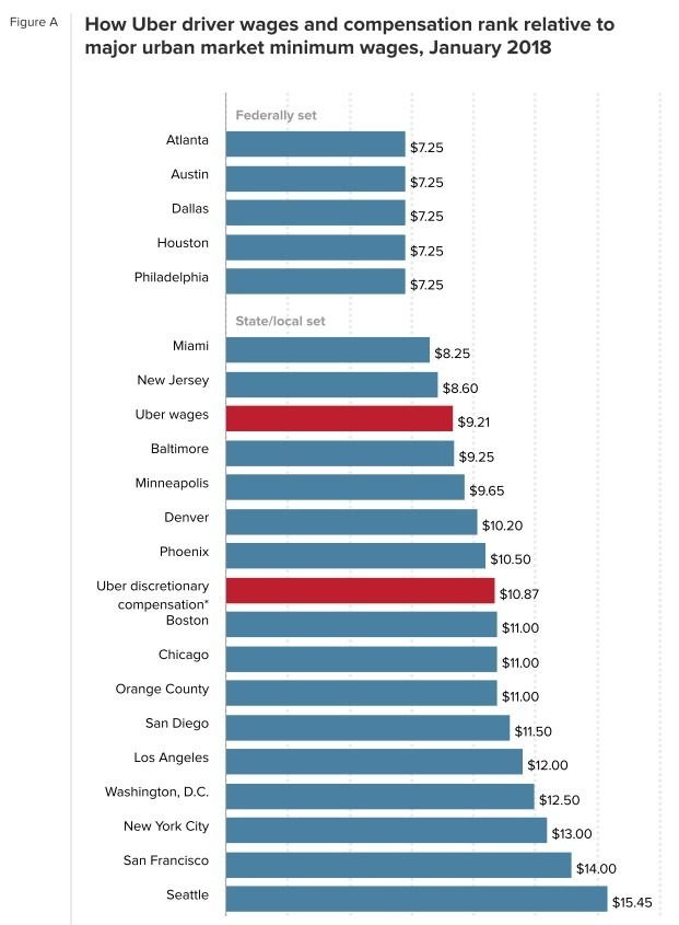 Uber 時薪非常低 / 圖:EPI