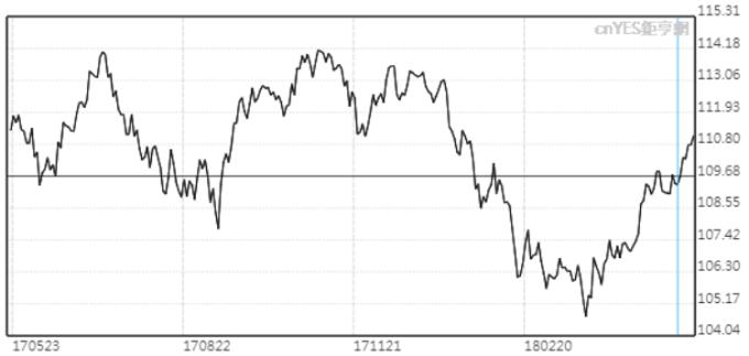 美元兌日圓周一突破111。