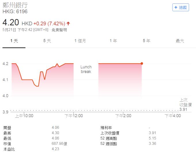 鄭州銀行股價