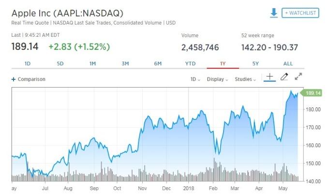 蘋果股價上漲M