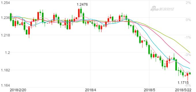 歐元兌美元遭下調目標價。