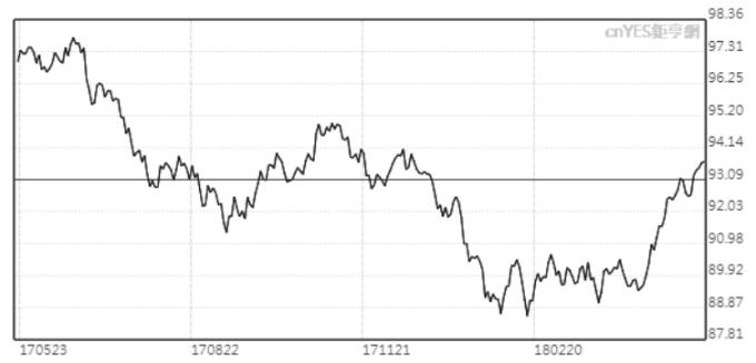 美元指數周一突破94。