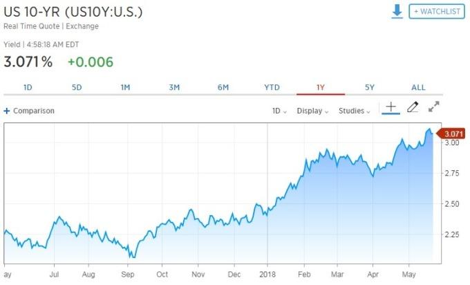 10 年期美債殖利率走揚。(圖:翻攝自 CNBC)