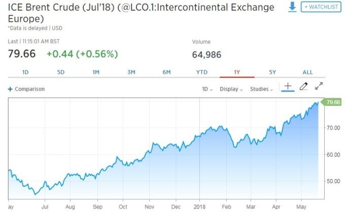 布蘭特原油期貨上漲 0.56%。(圖:翻攝自CNBC)