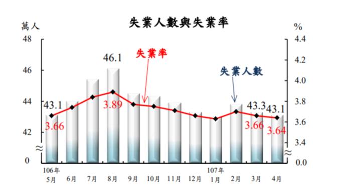 台灣4 月失業率3.64%。(圖:主計總處提供)
