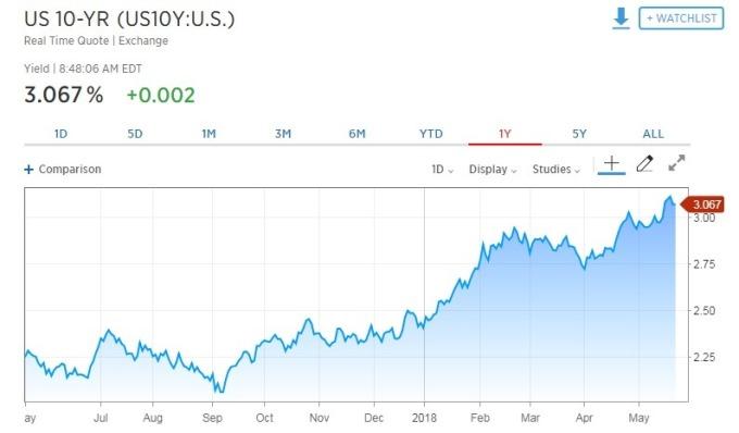 10 年期美債殖利率走揚。(圖:翻攝自CNBC)