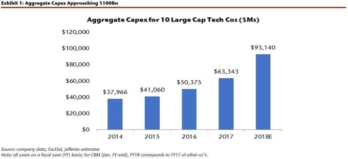 美科技巨頭的資本支出持續增加