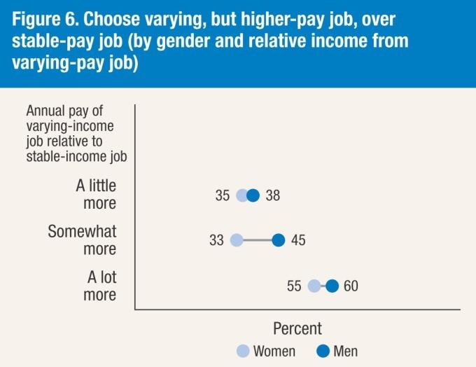 高薪與穩定工作的選擇 / 圖:Fed