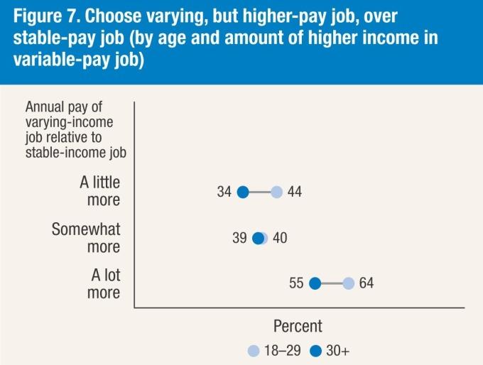 高薪與穩定性 / 圖:Fed