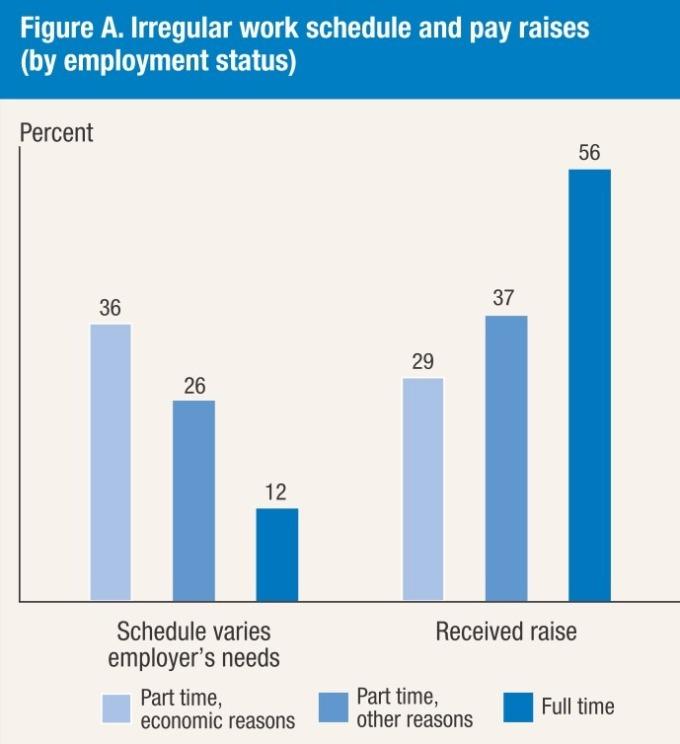 全職與加薪率 / 圖:Fed