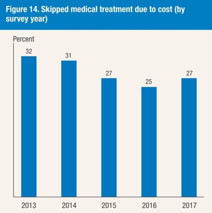 因價格而未開銷的醫療費用 / 圖:Fed