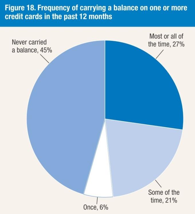 過去 12 個月內是否有未完全給付賬單? / 圖:Fed