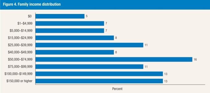 收入分布圖 / 圖:Fed