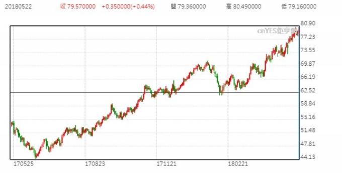 布蘭特原油日線走勢圖 (近一年以來表現)