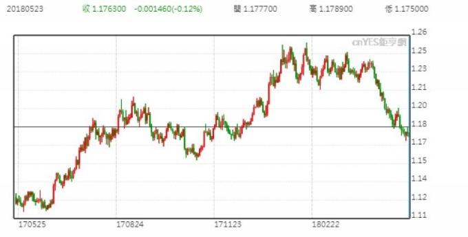 歐元兌美元日線走勢圖 (近一年以來表現)